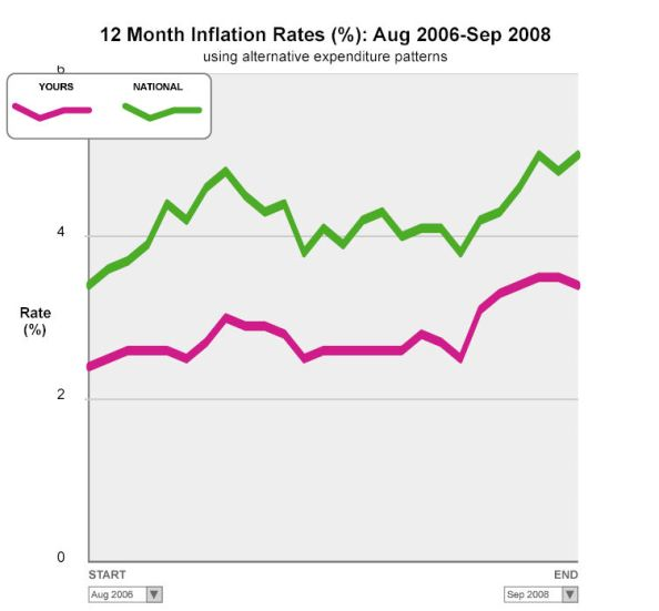 personal inflation graph